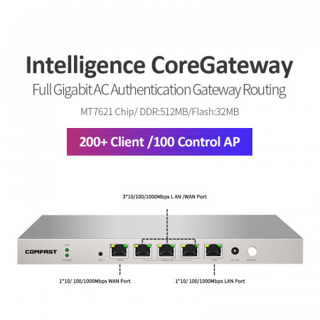 Comfast Gigabit AC Authentication Gateway Routing